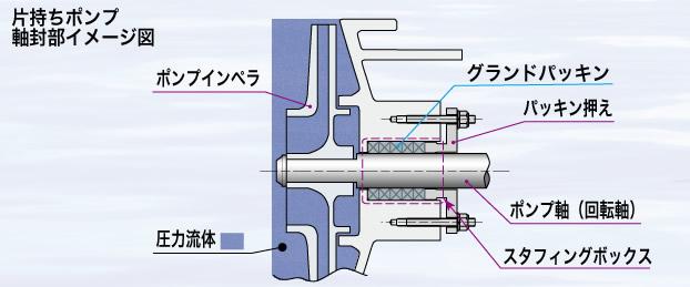 グランドパッキン ・ ピラーパッキン No.426F