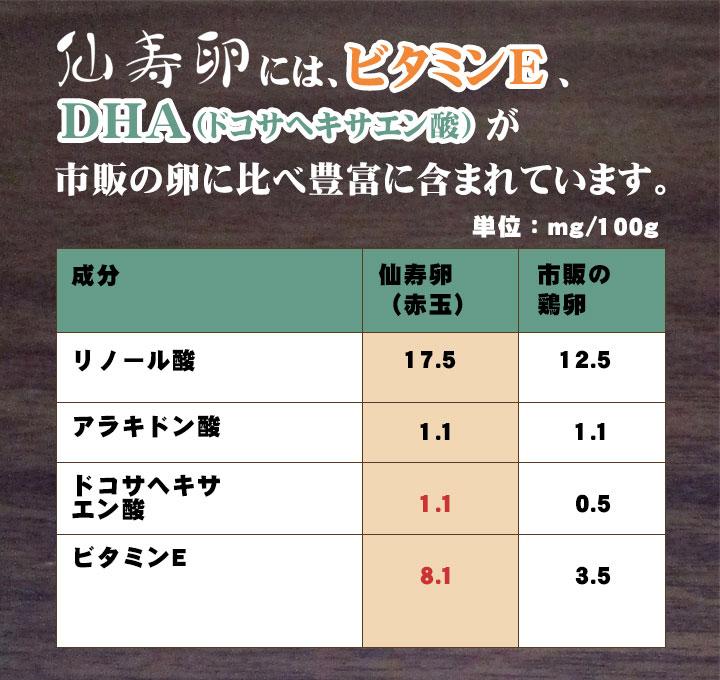 仙寿卵には、ビタミンEとDHA(ドコサヘキサエン酸)が市販の卵に比べ豊富に含まれています