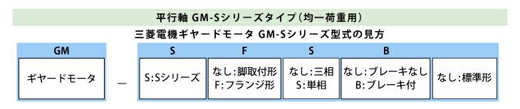 三菱ギヤードGM-S型式見方