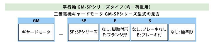 三菱ギヤードGM-SP型式見方