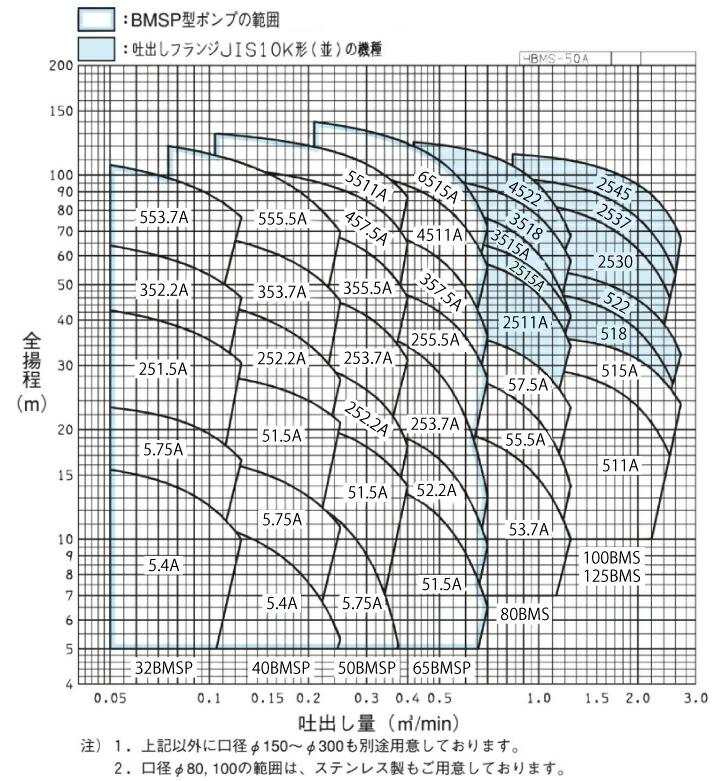 エバラポンプBMS型の性能曲線