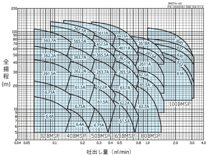エバラポンプBMSP型の性能曲線