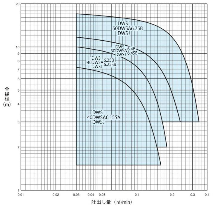 エバラポンプDWS型の性能曲線
