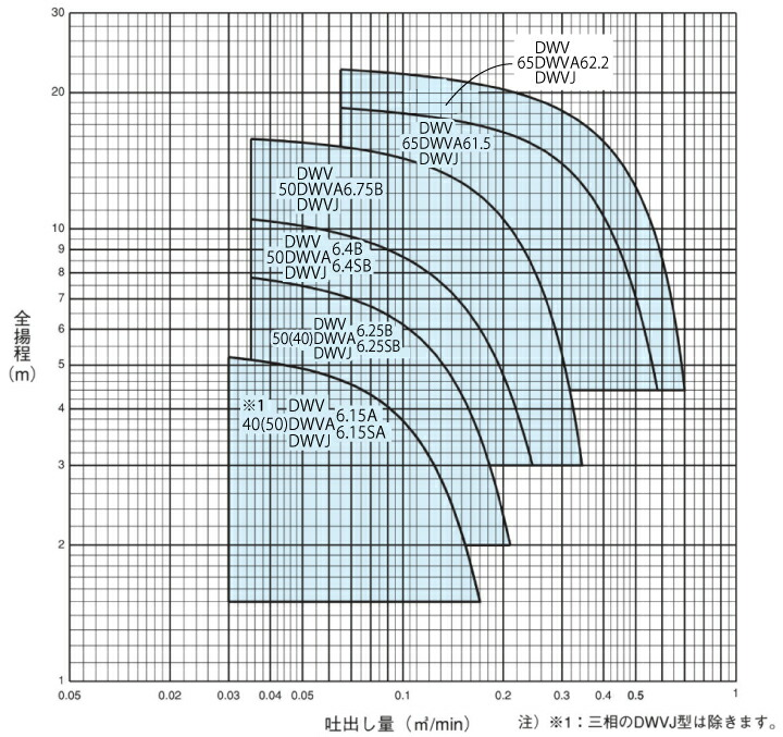 エバラポンプDWV型の性能曲線