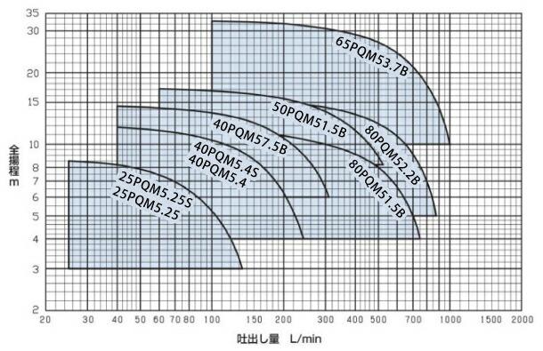 エバラポンプPQM型の性能曲線