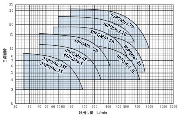 エバラポンプ性能曲線