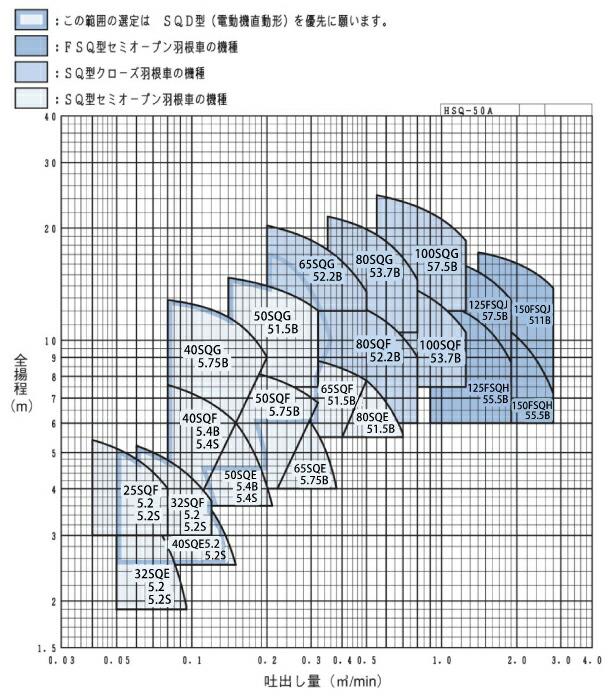 エバラポンプFQ型の性能曲線