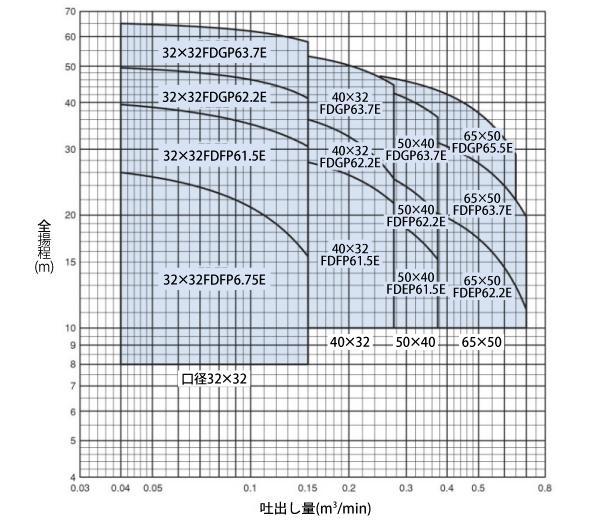 FDP型性能曲線