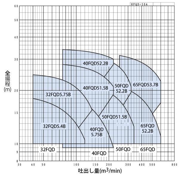 FQD型性能曲線