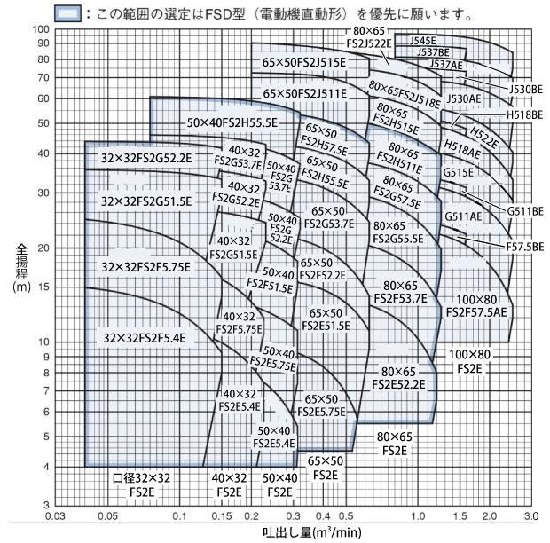 FS型性能曲線