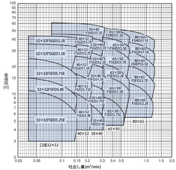 FSD型性能曲線