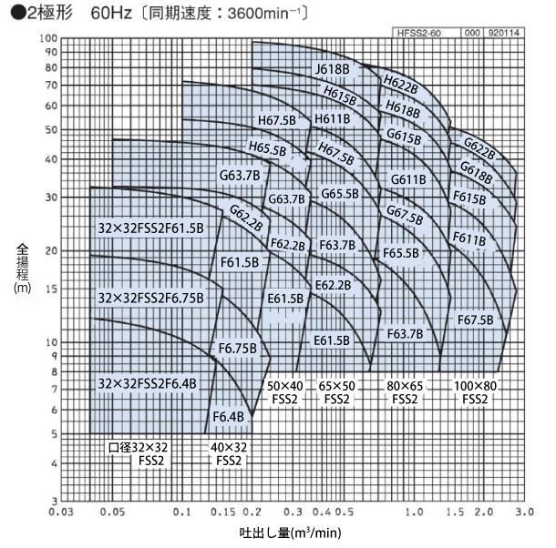 FSS型性能曲線
