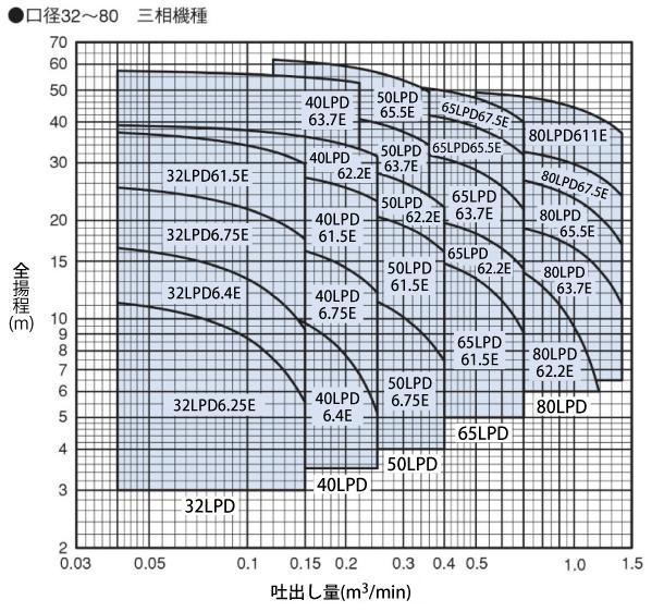 LPD型性能曲線