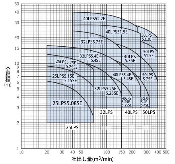 SCD型性能曲線