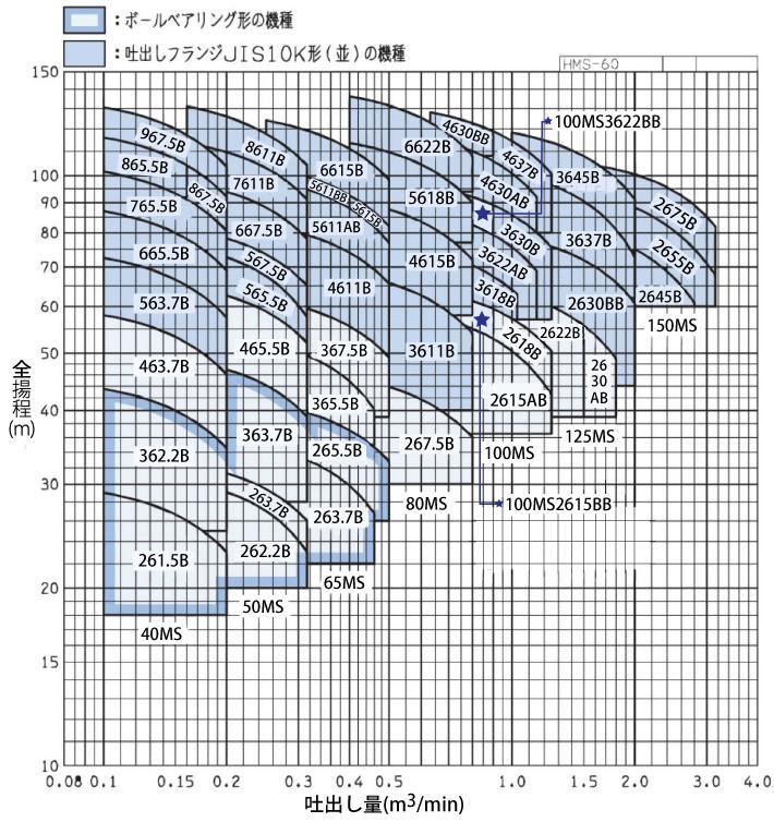 MS型性能曲線