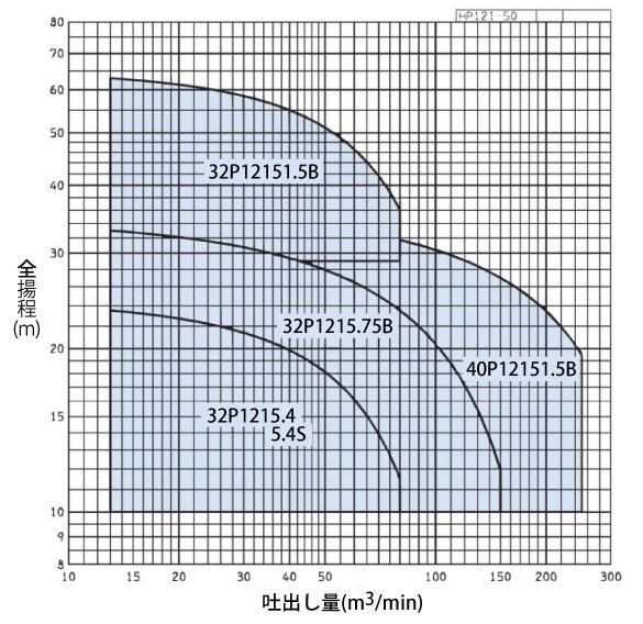 P121型性能曲線