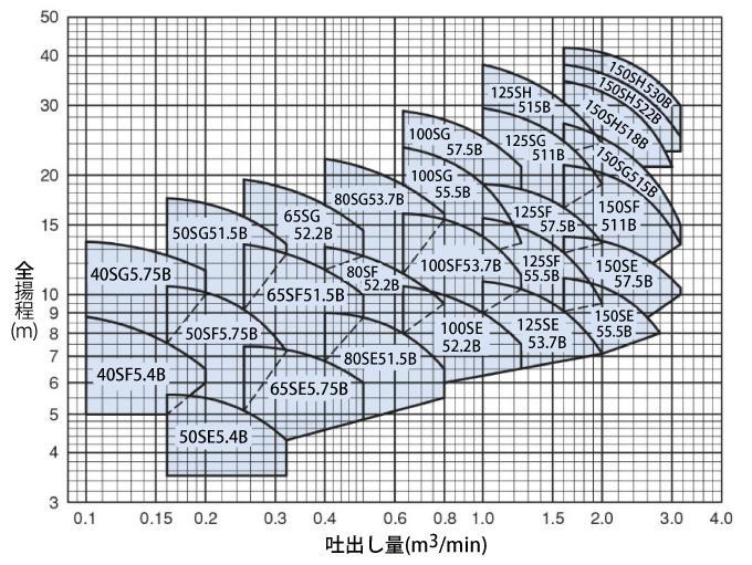 S型性能曲線