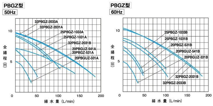 PBGZ型特性表