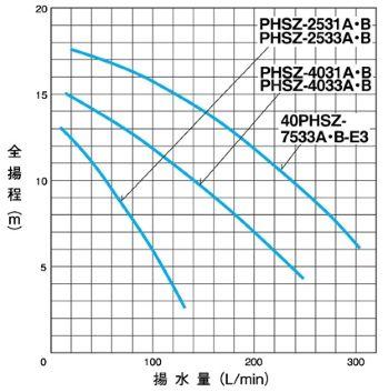 PHSZ型特性表