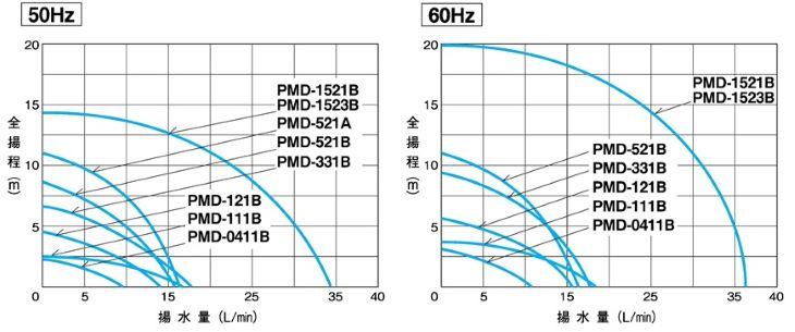 PMD型特性表
