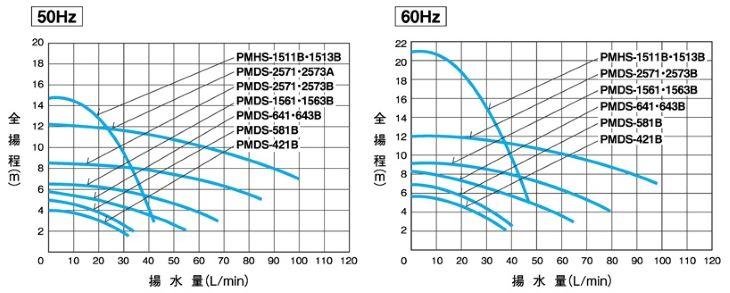 PMDS型特性表