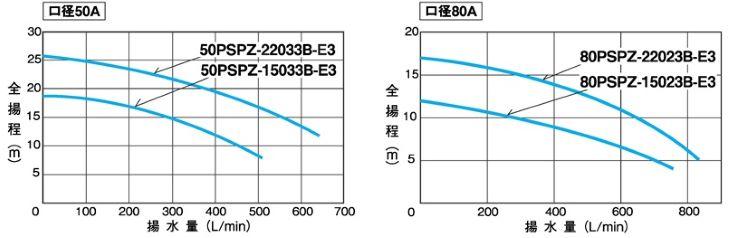 PSPZ型特性表