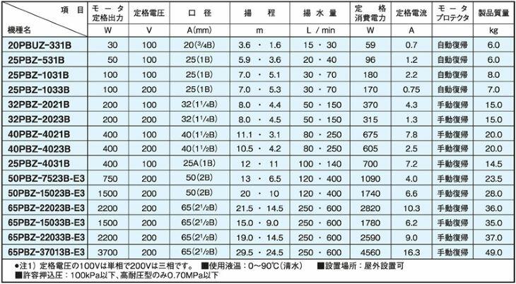 PBZ型仕様表
