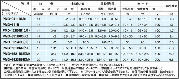 PMD型仕様表