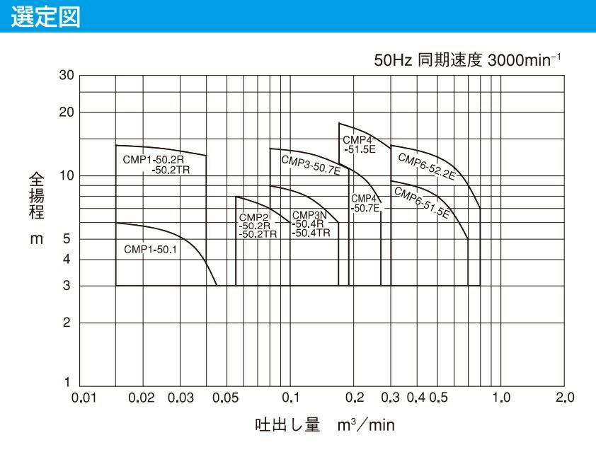 CMP形(2P)性能曲線