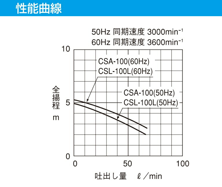 CSA形・CSL-L形性能曲線