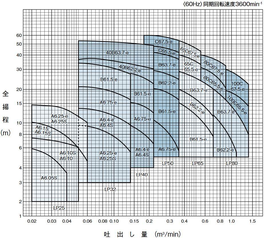 テラルポンプ性能曲線