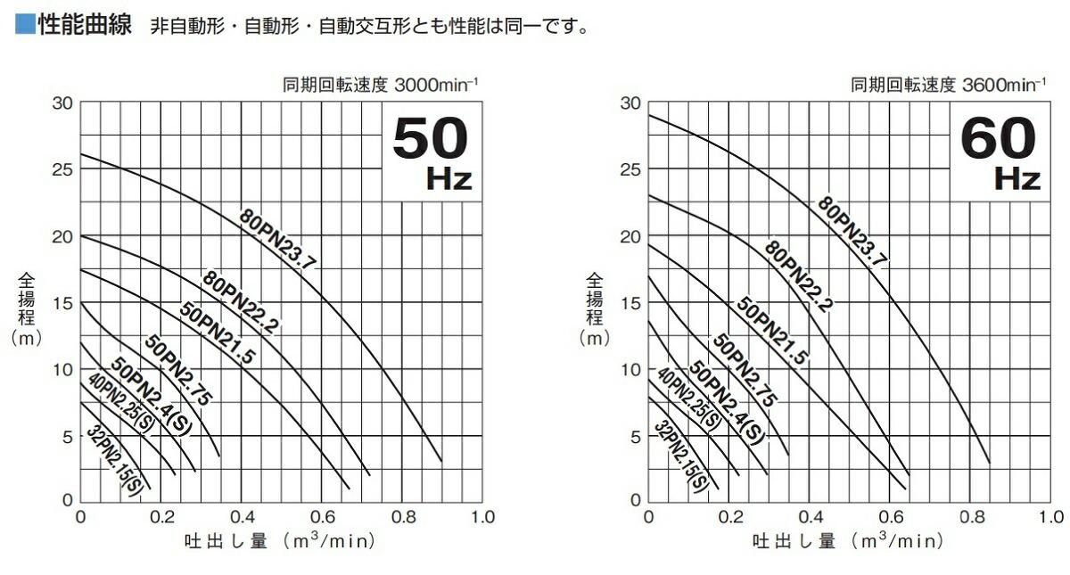 PN型特性表