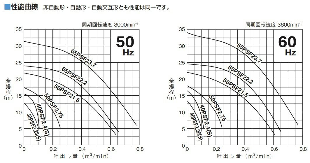 PSF型特性表