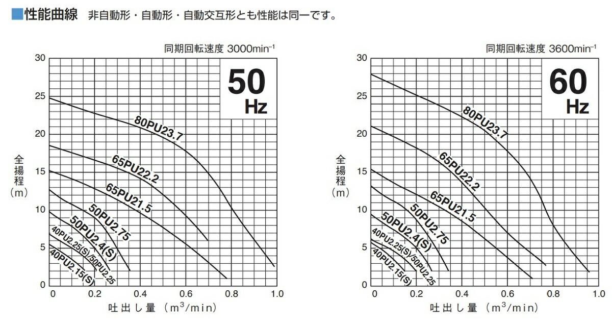 PU型特性表