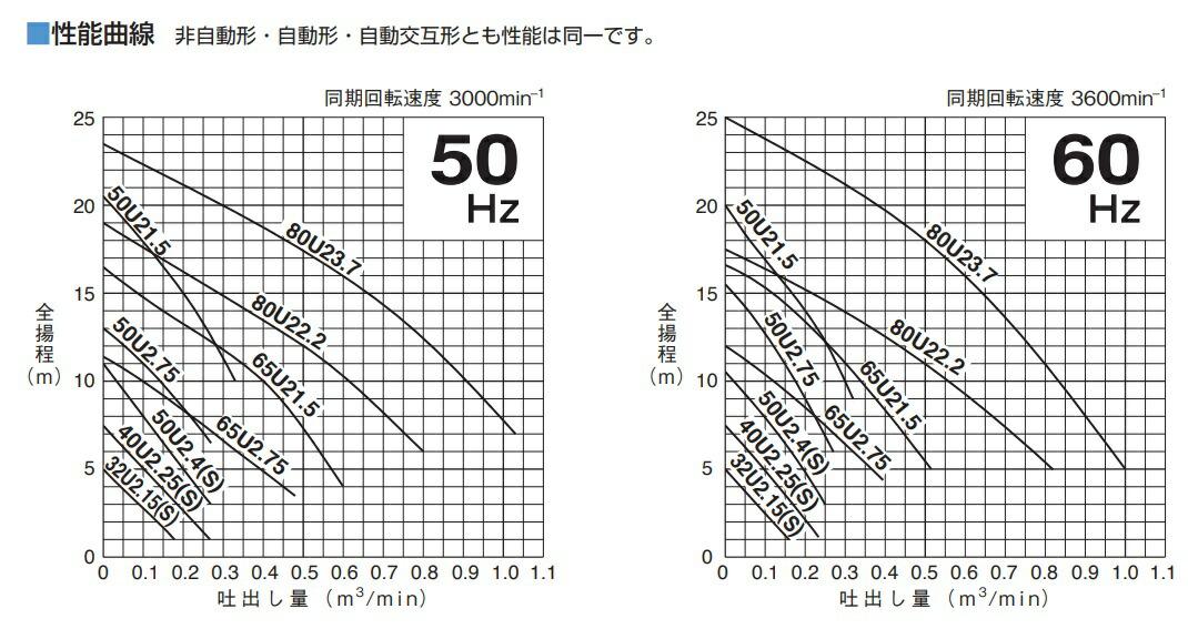 U型(2極)特性表