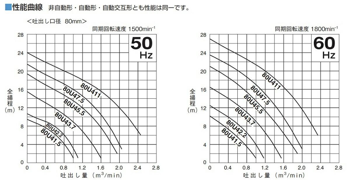 U型(4極)特性表