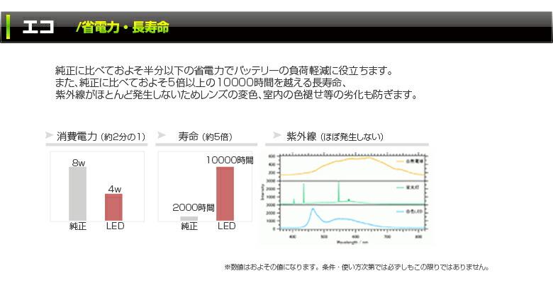 エコ省電力長寿命