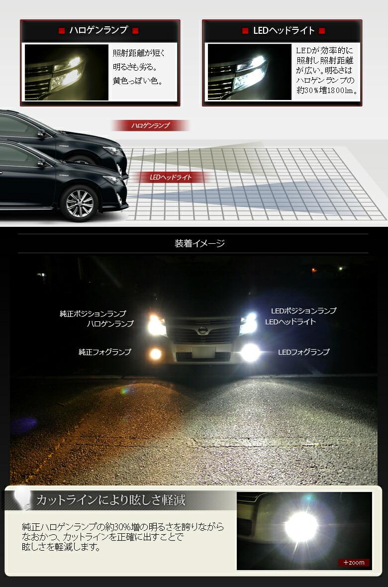 <CREE製LED搭載>次世代の光―爆光!!1800LM H4/H8/H11/H16/HB3/HB4 ヘッドライト/フォグランプ用LEDバルブ アルミヒートシンク 25W 6000K 3chipSMD-詳細