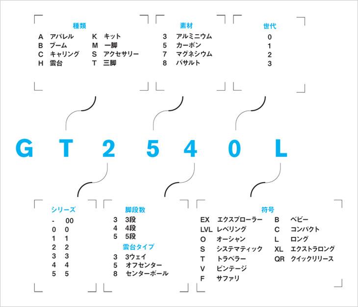 GITZO ジッツオ ジッツォ 製品コード表