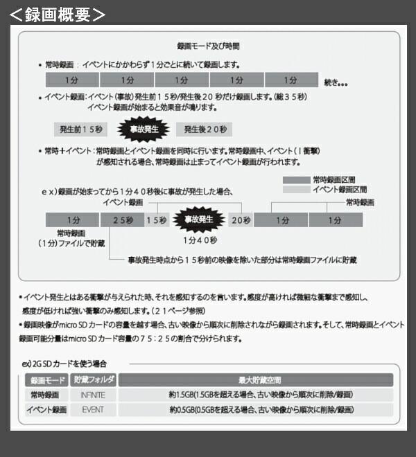 AMEX-A01 の録画概要