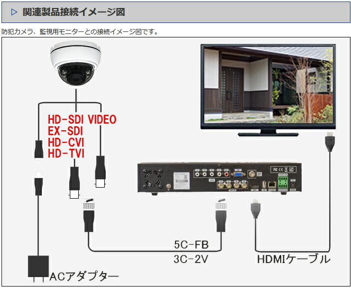 SHDD-HDSDI-CVI220D3 接続図