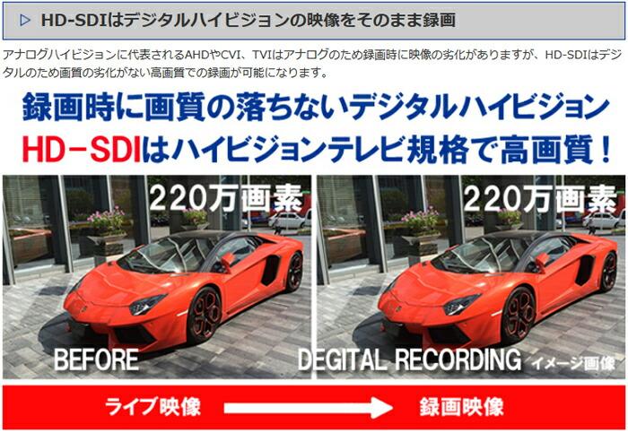 HD-SDI機能