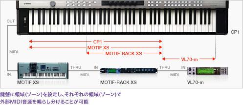 鍵盤に領域(ゾーン)を設定し、外部MIDI音源を鳴らし分けることが可能