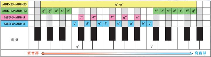 ハンドベル音域表
