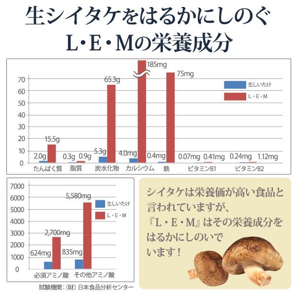 生シイタケをはるかにしのぐL・E・Mの栄養成分