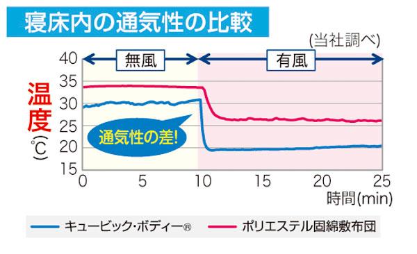 キュービックボディの寝床内の通気性の比較