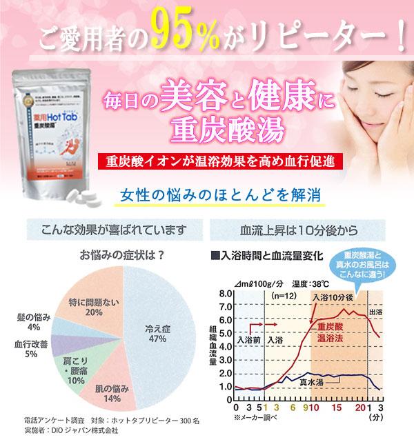 薬用 Hot Tab ホットタブ 重炭酸湯 毎日の美容と健康に重炭酸湯 重炭酸イオンが温浴効果を高め血行促進