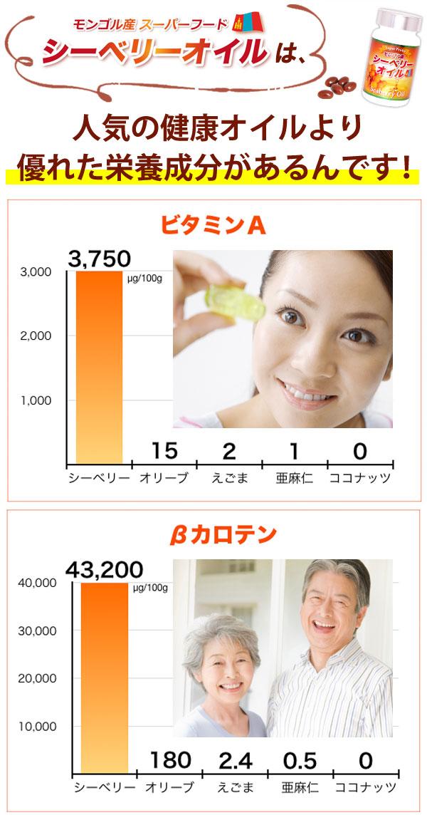 モンゴル産シーベリーオイルは、人気の健康オイルより優れた栄養成分があるんです!
