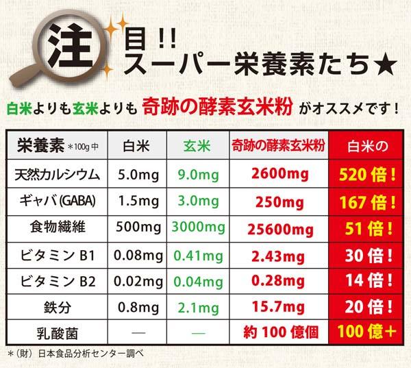 注目!!スーパー栄養素たち☆天然カルシウムが白米の520倍!GABAが白米の167倍!食物繊維が白米の51倍!乳酸菌が白米の100億+!!!