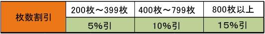 リピート名刺の枚数割引率